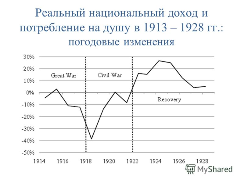 Реальный национальный доход и потребление на душу в 1913 – 1928 гг. : погодовые изменения