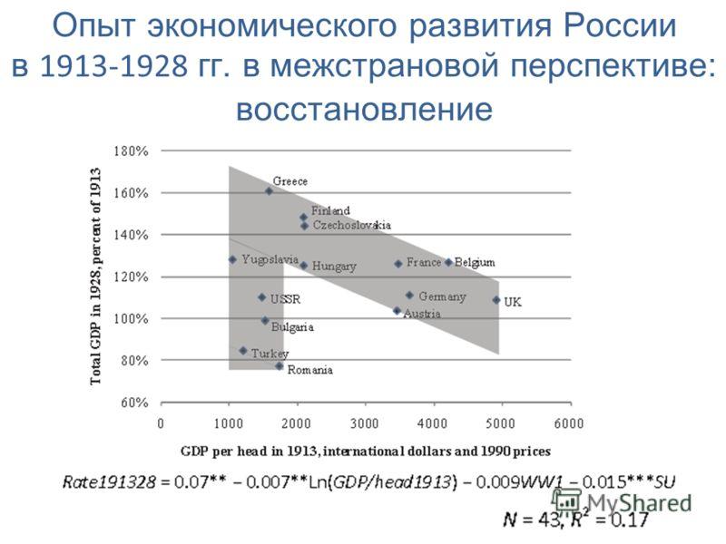 Опыт экономического развития России в 1913-1928 гг. в межстрановой перспективе: восстановление