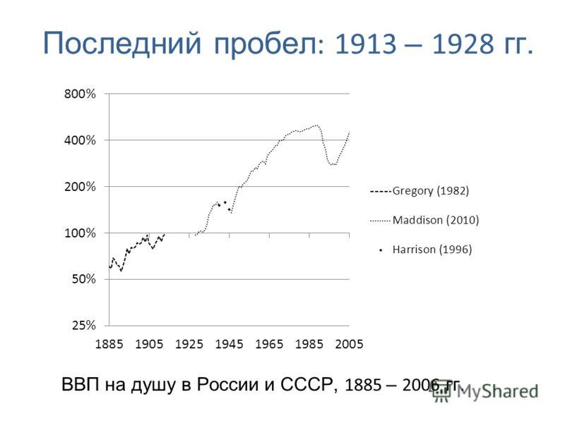 Последний пробел : 1913 – 1928 гг. ВВП на душу в России и СССР, 1885 – 2006 гг.
