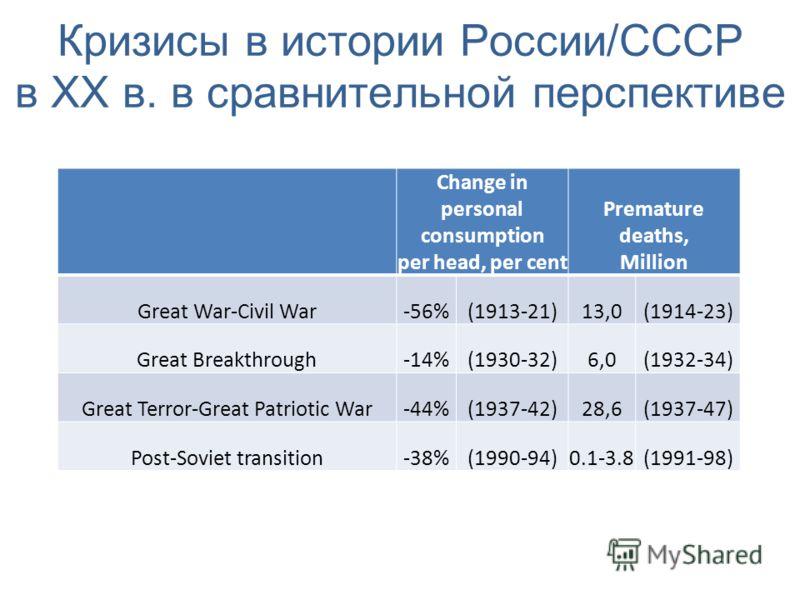 Кризисы в истории России/СССР в XX в. в сравнительной перспективе Change in personal consumption per head, per cent Premature deaths, Million Great War-Civil War-56%(1913-21)13,0(1914-23) Great Breakthrough-14%(1930-32)6,0(1932-34) Great Terror-Great