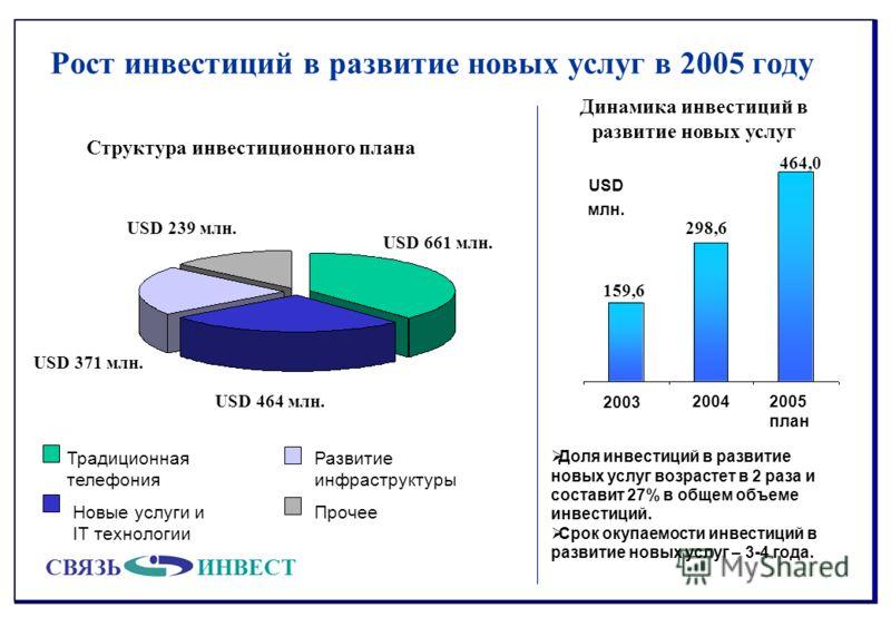 СВЯЗЬИНВЕСТ USD 371 млн. USD 661 млн. USD 464 млн. USD 239 млн. Рост инвестиций в развитие новых услуг в 2005 году Традиционная телефония Прочее 2003 2005 план 2004 159,6 298,6 464,0 Развитие инфраструктуры Новые услуги и IT технологии Динамика инвес