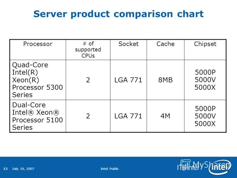 13 July 19, 2007 Intel Public Server product comparison chart Processor # of supported CPUs SocketCacheChipset Quad-Core Intel(R) Xeon(R) Processor 5300 Series 2LGA 7718MB 5000P 5000V 5000X Dual-Core Intel® Xeon® Processor 5100 Series 2LGA 7714M 5000