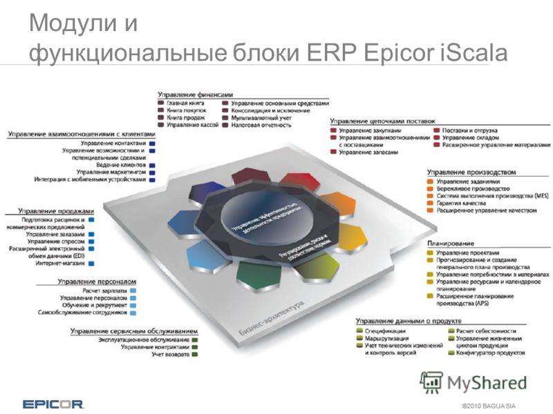 ©2010 BAGUA SIA Модули и функциональные блоки ERP Epicor iScala