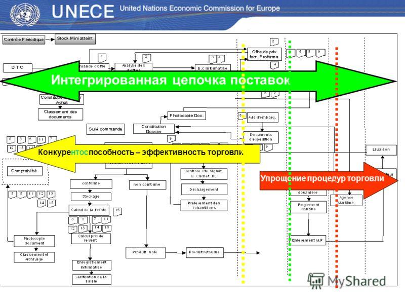 Интегрированная цепочка поставок Упрощение процедур торговли Конкурентоспособность – эффективность торговли