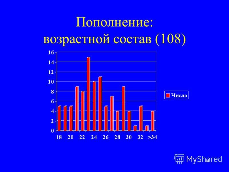 11 Пополнение: возрастной состав (108)