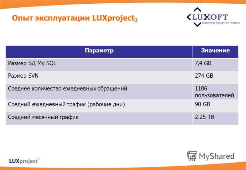 Опыт эксплуатации LUXproject 2 ПараметрЗначение Размер БД My SQL7,4 GB Размер SVN274 GB Среднее количество ежедневных обращений1106 пользователей Средний ежедневный трафик (рабочие дни)90 GB Средний месячный трафик2.25 TB