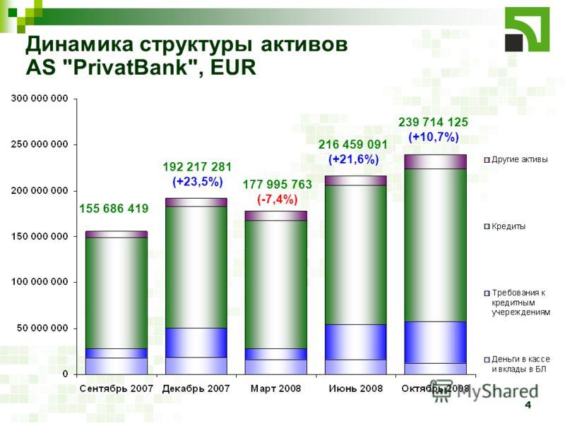 4 Динамика структуры активов AS PrivatBank, EUR 155 686 419 192 217 281 (+23,5%) 177 995 763 (-7,4%) 216 459 091 (+21,6%) 239 714 125 (+10,7%)