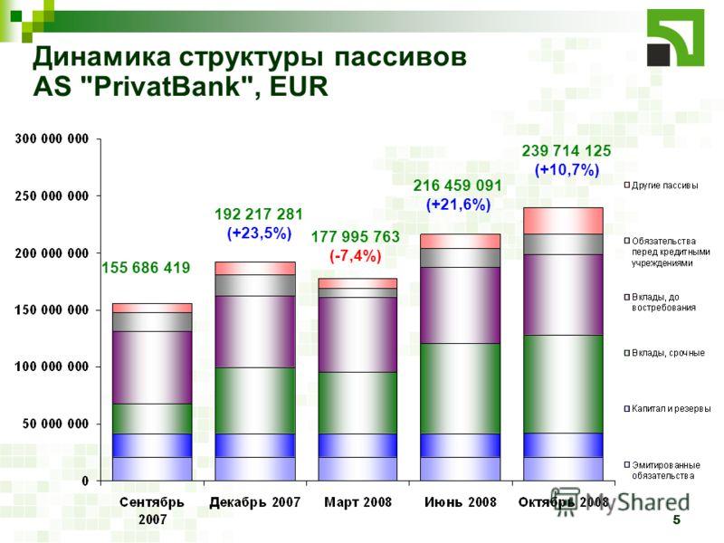 5 Динамика структуры пассивов AS PrivatBank, EUR 155 686 419 192 217 281 (+23,5%) 177 995 763 (-7,4%) 216 459 091 (+21,6%) 239 714 125 (+10,7%)
