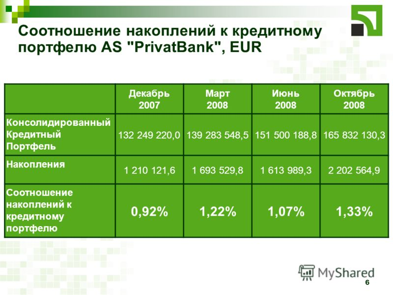6 Соотношение накоплений к кредитному портфелю AS