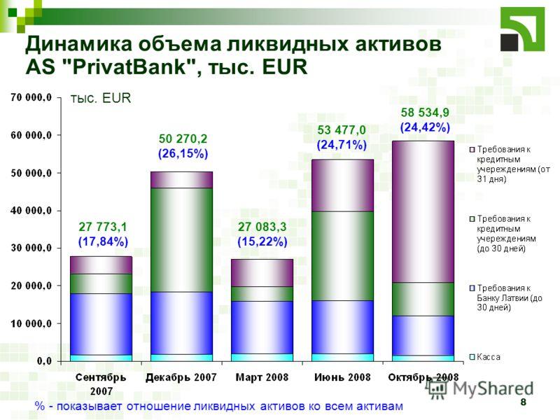 8 Динамика объема ликвидных активов AS PrivatBank, тыс. EUR тыс. EUR 27 773,1 (17,84%) 50 270,2 (26,15%) 27 083,3 (15,22%) 53 477,0 (24,71%) 58 534,9 (24,42%) % - показывает отношение ликвидных активов ко всем активам