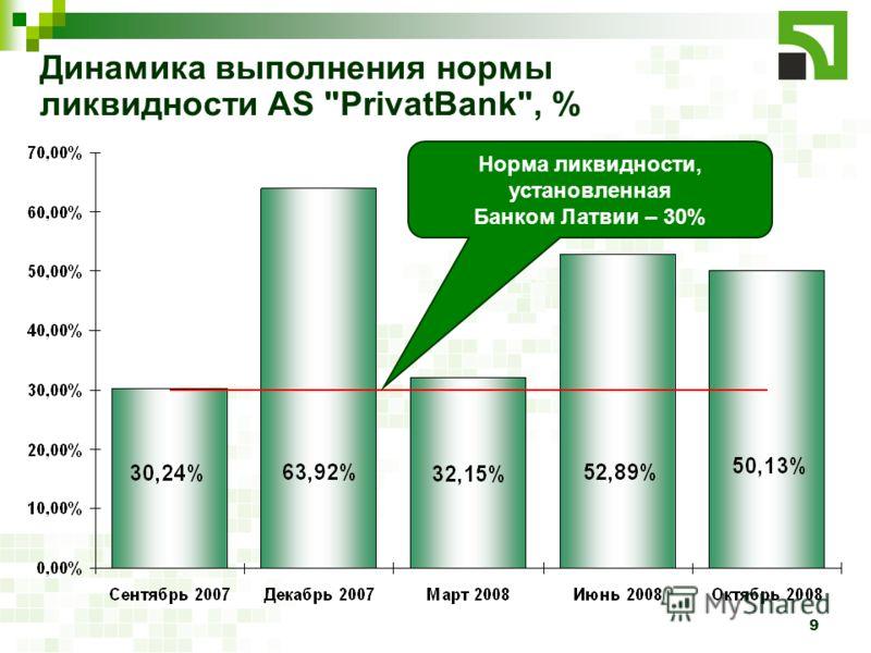 9 Динамика выполнения нормы ликвидности AS PrivatBank, % Норма ликвидности, установленная Банком Латвии – 30%