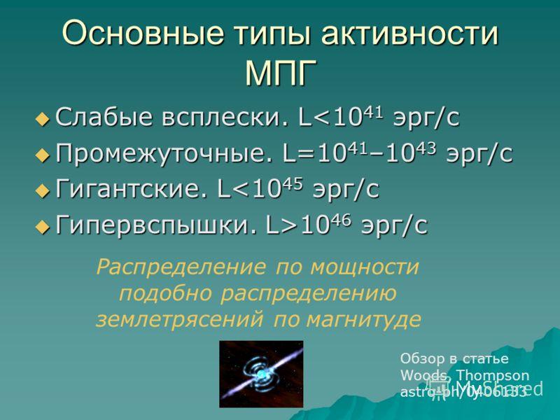 Основные типы активности МПГ Слабые всплески. L