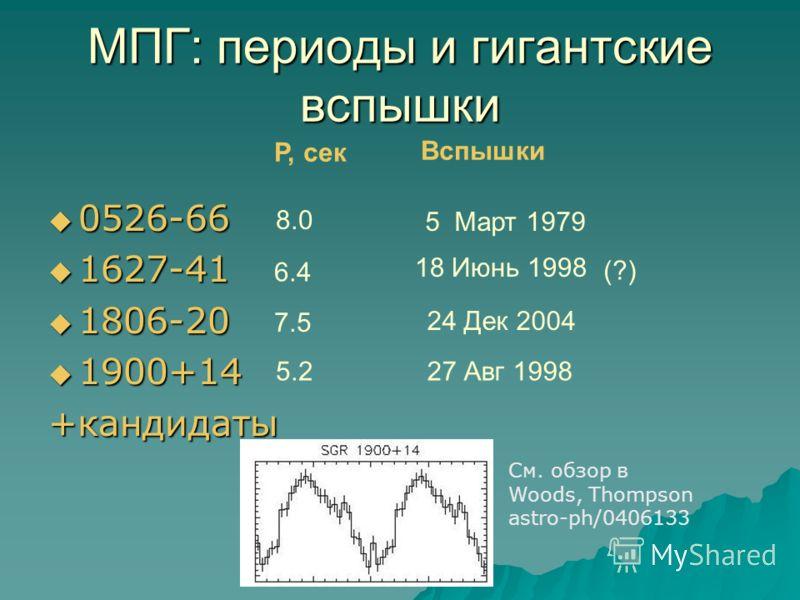 МПГ: периоды и гигантские вспышки 0526-66 0526-66 1627-41 1627-41 1806-20 1806-20 1900+14 1900+14 +кандидаты P, сек Вспышки 8.0 6.4 7.5 5.2 5 Март 1979 27 Авг 1998 24 Дек 2004 18 Июнь 1998 (?) См. обзор в Woods, Thompson astro-ph/0406133