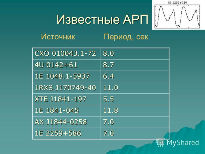 Известные АРП CXO 010043.1-72 8.0 4U 0142+61 8.7 1E 1048.1-5937 6.4 1RXS J170749-40 11.0 XTE J1841-197 5.5 1E 1841-045 11.8 AX J1844-0258 7.0 1E 2259+586 7.0 Источник Период, сек