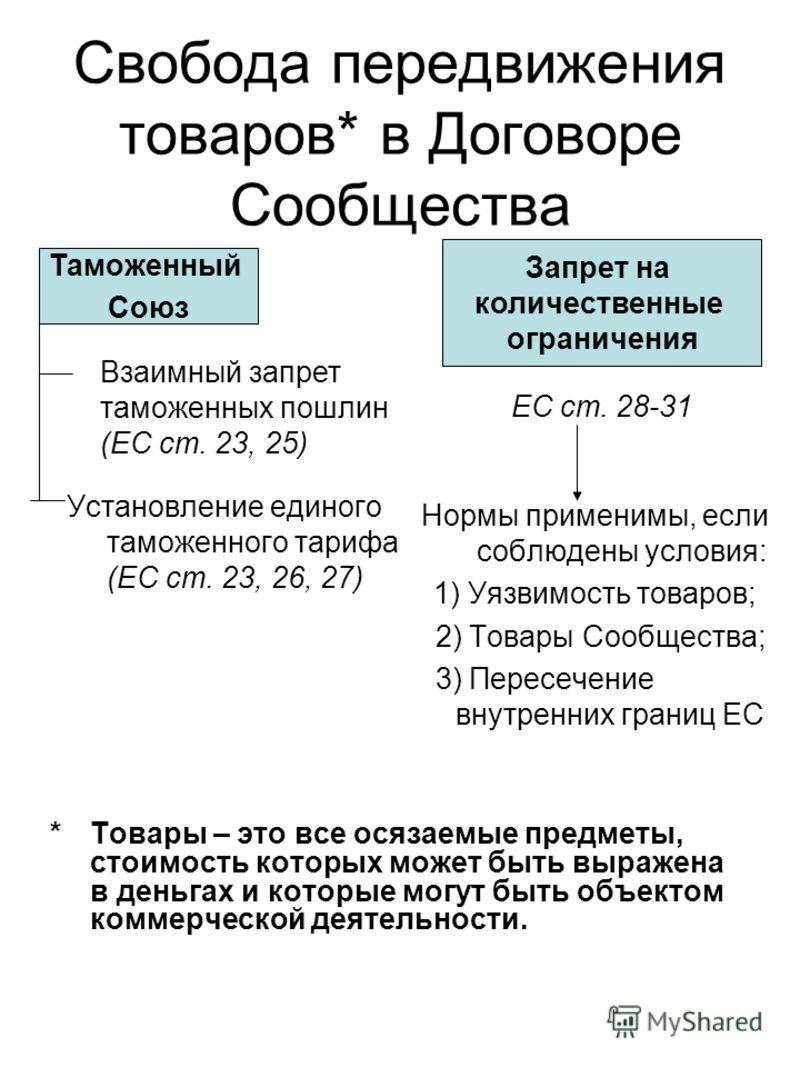 Запрет на количественные ограничения Таможенный Союз Свобода передвижения товаров* в Договоре Сообщества Установление единого таможенного тарифа (EС ст. 23, 26, 27) Нормы применимы, если соблюдены условия: 1) Уязвимость товаров; 2) Товары Сообщества;