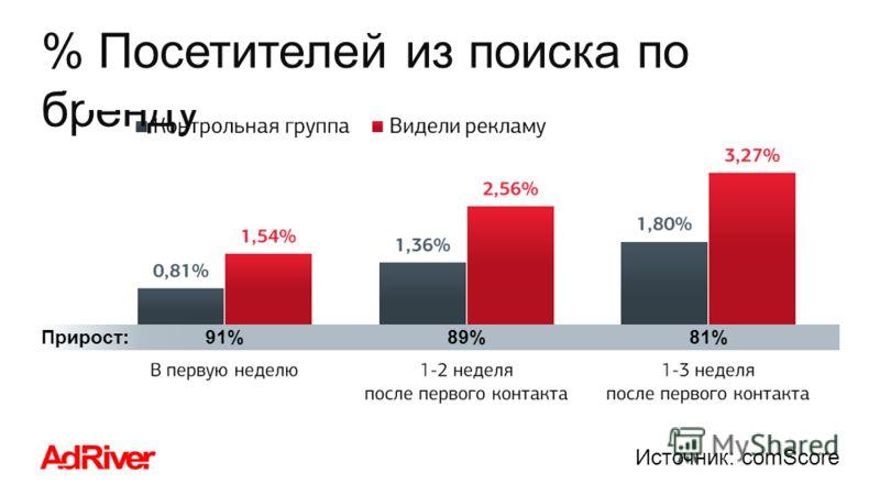 % Посетителей из поиска по бренду 91% 89%81%Прирост: Источник: comScore