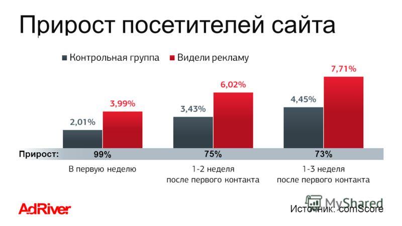Прирост посетителей сайта 99% 75%73% Прирост: Источник: comScore
