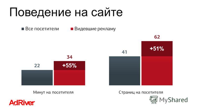 Поведение на сайте +55% +51%