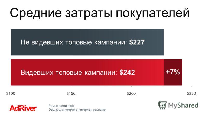 Роман Филиппов Эволюция метрик в интернет-рекламе Средние затраты покупателей Не видевших топовые кампании: $227 +7%+7% Видевших топовые кампании: $242