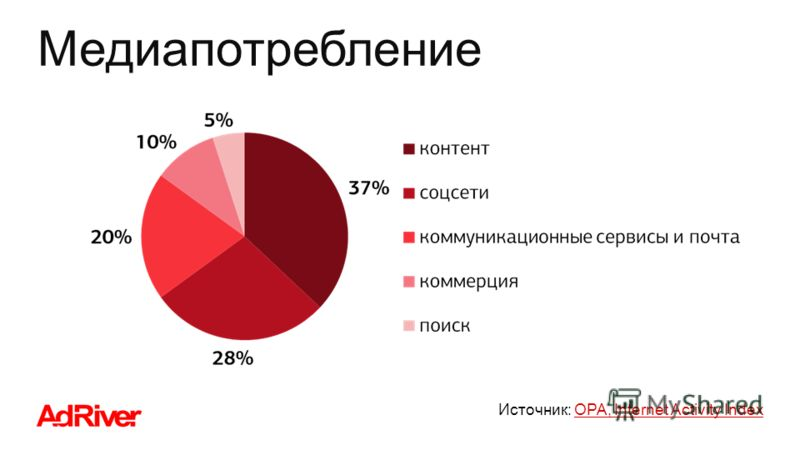 Медиапотребление Источник: OPA, Internet Activity IndexOPA, Internet Activity Index