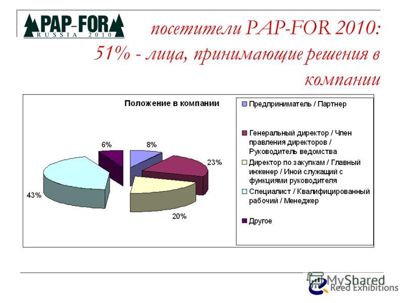 посетители PAP-FOR 2010: 51% - лица, принимающие решения в компании