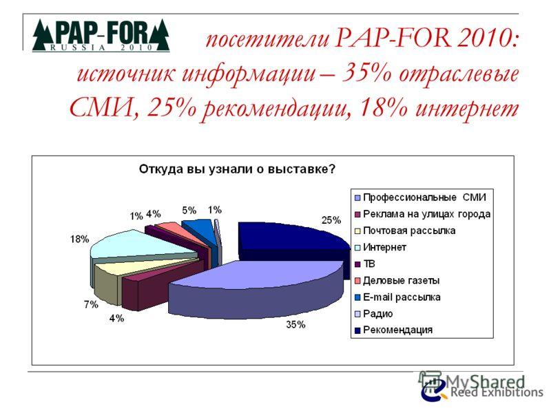 посетители PAP-FOR 2010: источник информации – 35% отраслевые СМИ, 25% рекомендации, 18% интернет