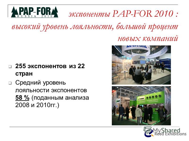 экспоненты PAP-FOR 2010 : высокий уровень лояльности, большой процент новых компаний 255 экспонентов из 22 стран Средний уровень лояльности экспонентов 58 % (поданным анализа 2008 и 2010гг.)