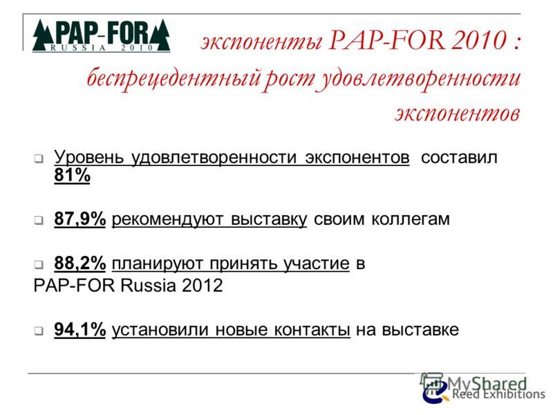 экспоненты PAP-FOR 2010 : беспрецедентный рост удовлетворенности экспонентов Уровень удовлетворенности экспонентов составил 81% 87,9% рекомендуют выставку своим коллегам 88,2% планируют принять участие в PAP-FOR Russia 2012 94,1% установили новые кон