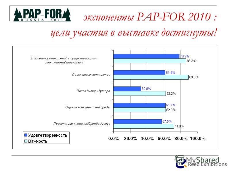 экспоненты PAP-FOR 2010 : цели участия в выставке достигнуты! %
