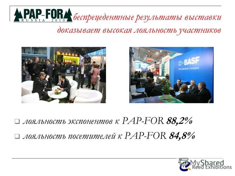 беспрецедентные результаты выставки доказывает высокая лояльность участников лояльность экспонентов к PAP-FOR 88,2% лояльность посетителей к PAP-FOR 84,8%