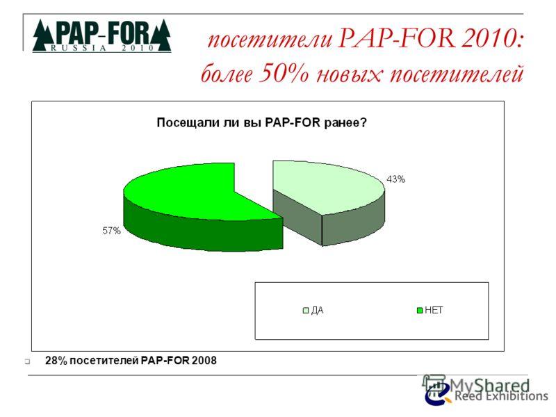 посетители PAP-FOR 2010: более 50% новых посетителей 28% посетителей PAP-FOR 2008