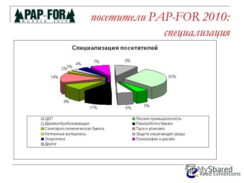 посетители PAP-FOR 2010: специализация