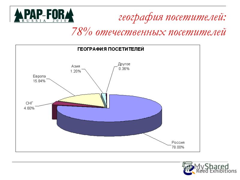 география посетителей: 78% отечественных посетителей