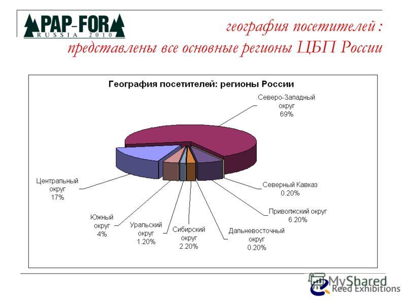 география посетителей : представлены все основные регионы ЦБП России