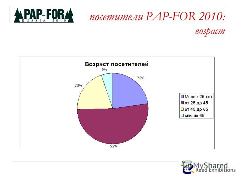 посетители PAP-FOR 2010 : возраст