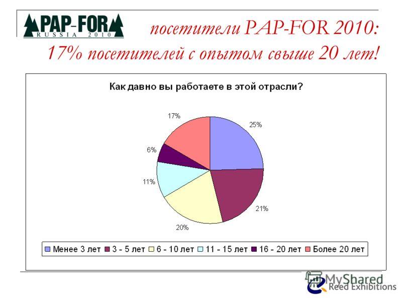 посетители PAP-FOR 2010: 17% посетителей с опытом свыше 20 лет!