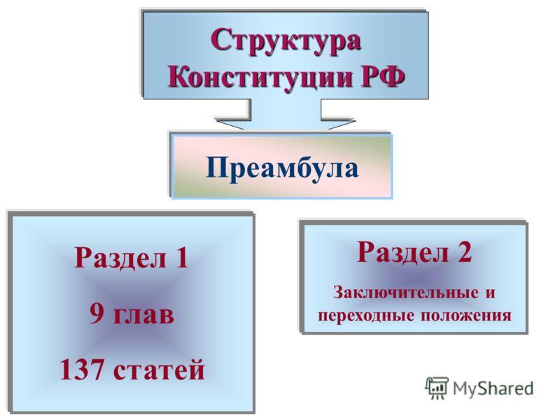 Структура Конституции РФ Преамбула Раздел 1 9 глав 137 статей Раздел 2 Заключительные и переходные положения