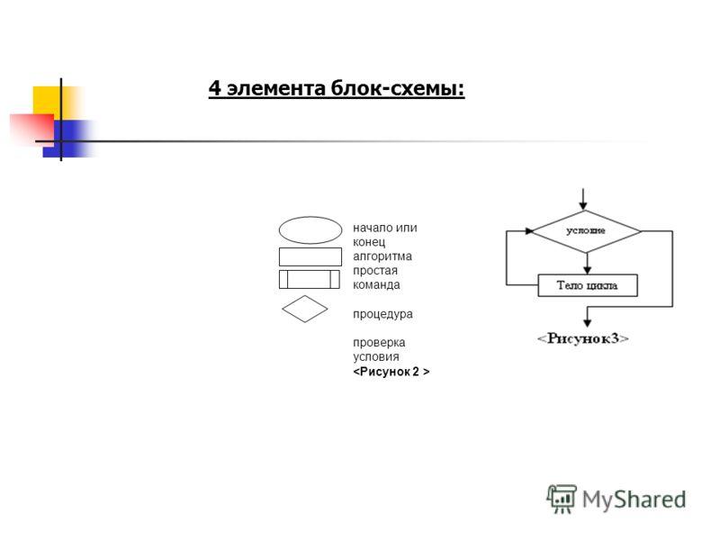 начало или конец алгоритма простая команда процедура проверка условия 4 элемента блок-схемы: