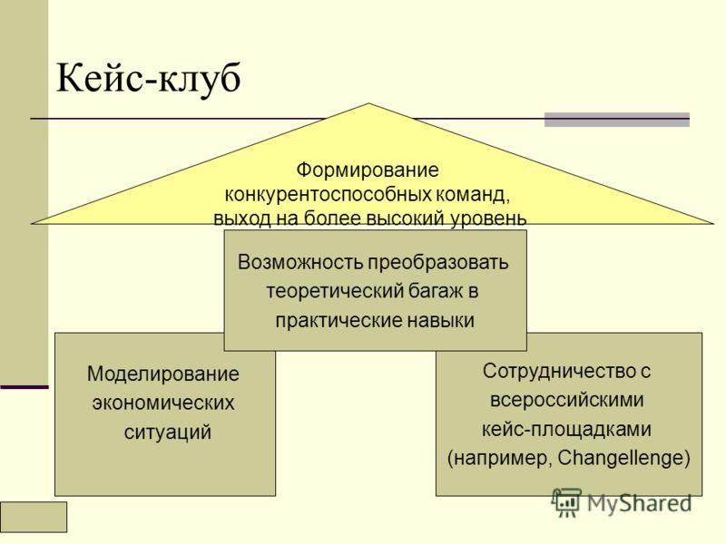 Кейс-клуб Формирование конкурентоспособных команд, выход на более высокий уровень Моделирование экономических ситуаций Сотрудничество с всероссийскими кейс-площадками (например, Changellenge) Возможность преобразовать теоретический багаж в практическ