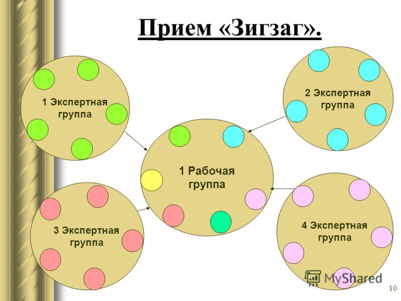 10 Прием «Зигзаг». 1 Рабочая группа 1 Экспертная группа 2 Экспертная группа 3 Экспертная группа 4 Экспертная группа