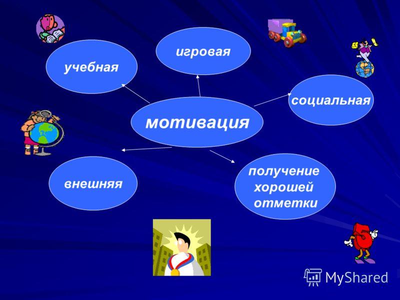 мотивация учебная игровая социальная внешняя получение хорошей отметки