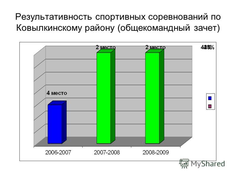 Результативность спортивных соревнований по Ковылкинскому району (общекомандный зачет)