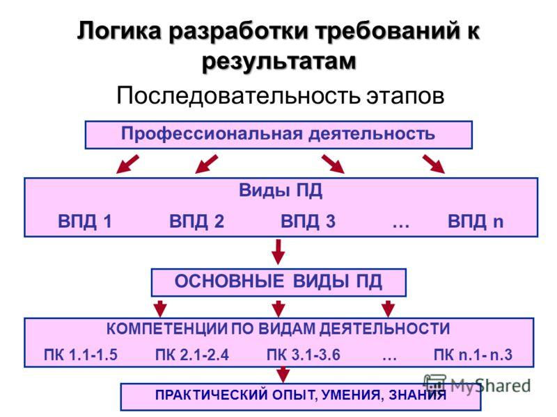 Логика разработки требований к результатам Последовательность этапов Профессиональная деятельность Виды ПД ВПД 1ВПД 2ВПД 3… ВПД n ОСНОВНЫЕ ВИДЫ ПД КОМПЕТЕНЦИИ ПО ВИДАМ ДЕЯТЕЛЬНОСТИ ПК 1.1-1.5ПК 2.1-2.4ПК 3.1-3.6 … ПК n.1- n.3 ПРАКТИЧЕСКИЙ ОПЫТ, УМЕНИ