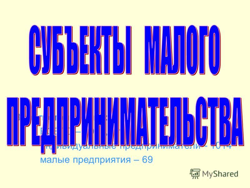 Зарегистрировано: ВСЕГО – 1083, в т.ч. индивидуальные предприниматели - 1014 малые предприятия – 69