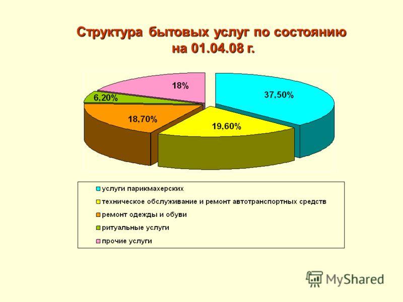 Структура бытовых услуг по состоянию на 01.04.08 г. на 01.04.08 г.