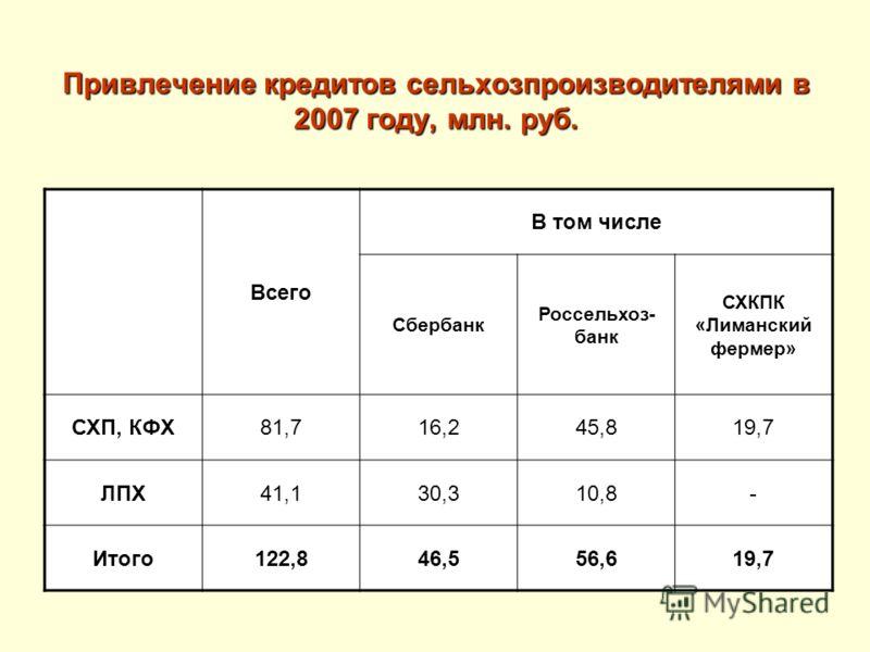 Привлечение кредитов сельхозпроизводителями в 2007 году, млн. руб. Всего В том числе Сбербанк Россельхоз- банк СХКПК «Лиманский фермер» СХП, КФХ81,716,245,819,7 ЛПХ41,130,310,8- Итого122,846,556,619,7