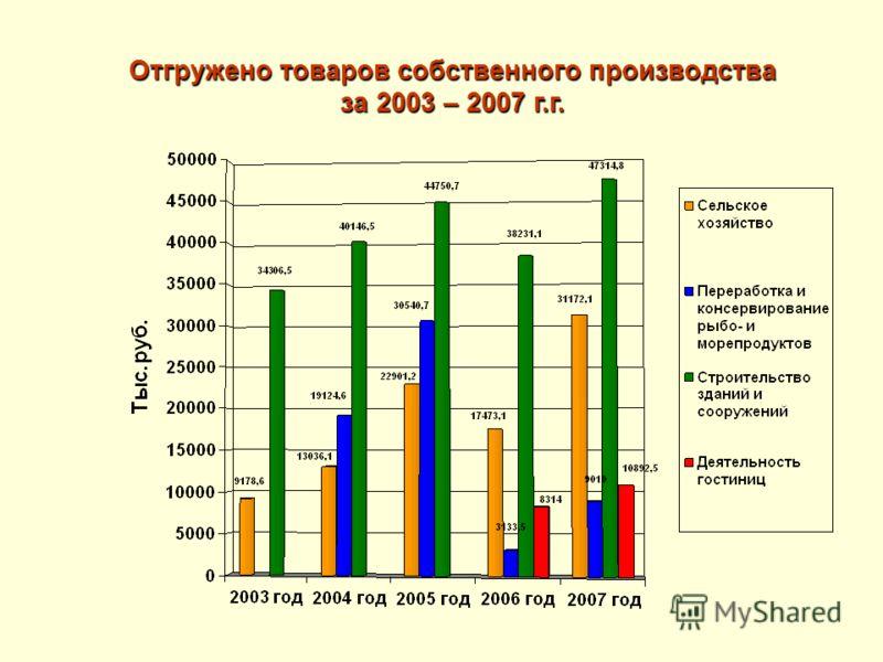 Отгружено товаров собственного производства за 2003 – 2007 г.г.