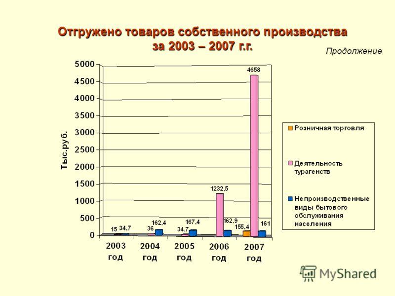 Продолжение Отгружено товаров собственного производства за 2003 – 2007 г.г.