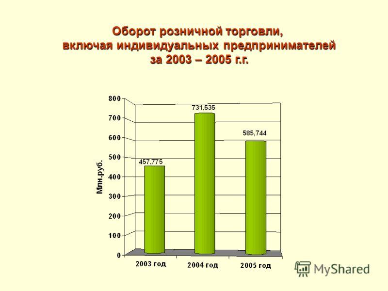 Оборот розничной торговли, включая индивидуальных предпринимателей за 2003 – 2005 г.г.