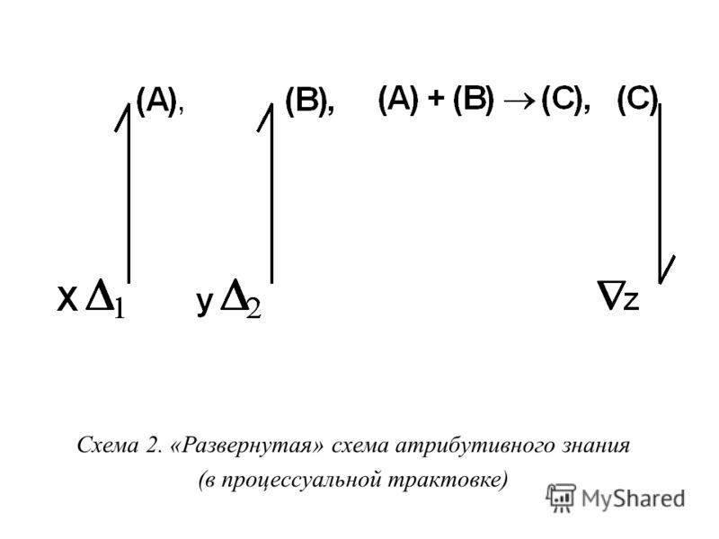 Схема 2. «Развернутая» схема атрибутивного знания (в процессуальной трактовке)